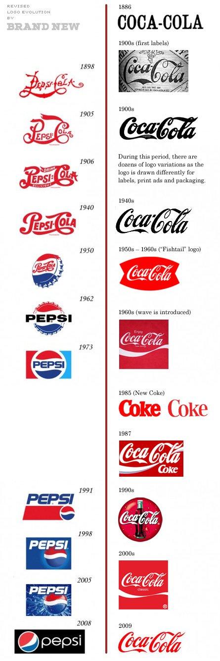 coke-pepsi-comparison