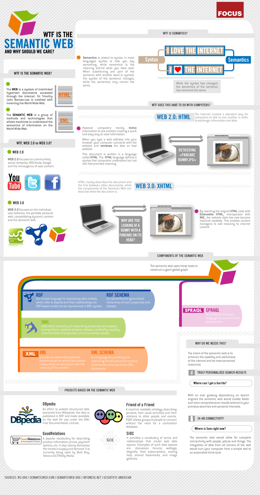 social bookmarking sites importance user generated votes links