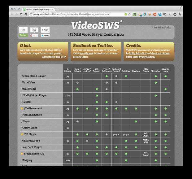html5 video player comparison