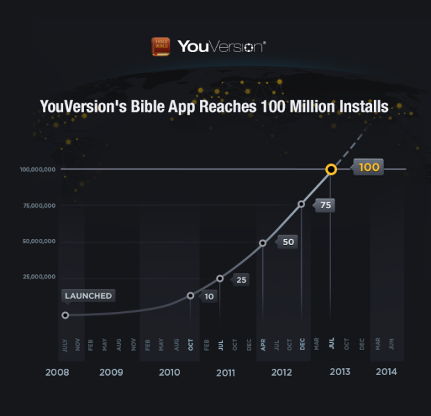 100 Million YouVersion Bible App Installs