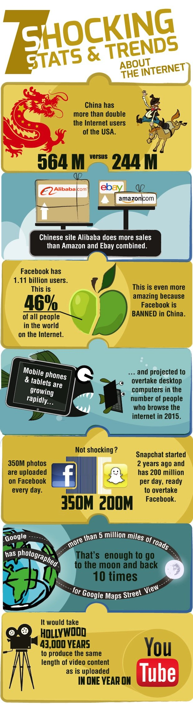 7 Shocking Internet Stats and Trends