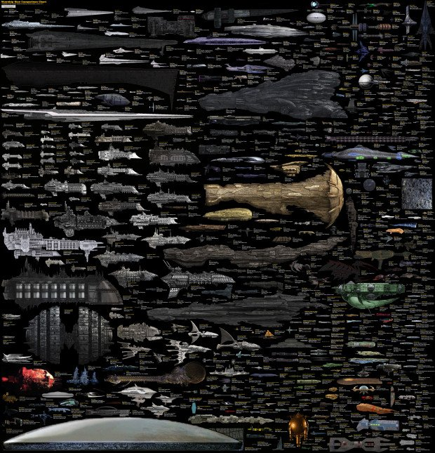 Sci Fi Spaceship Sizes Comparison