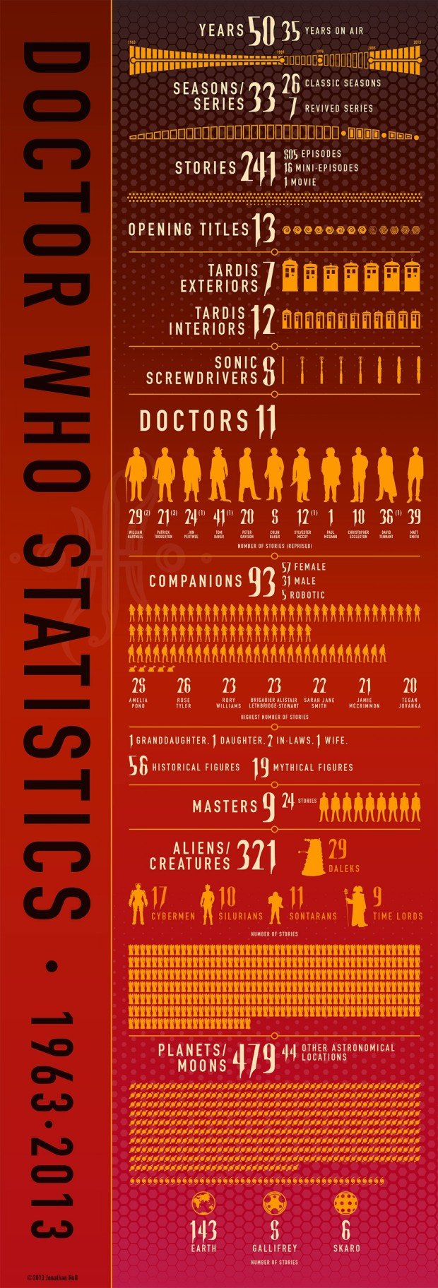 Doctor Who Infographic 02