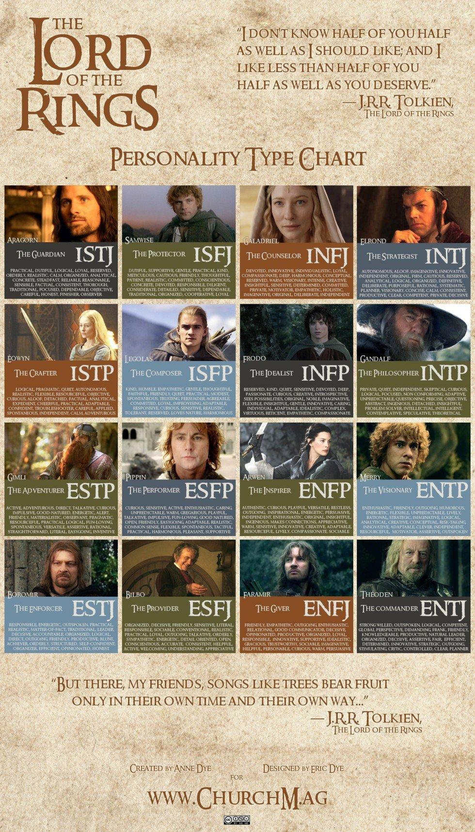LOTR Lord of the Rings Personality Chart Myers-Briggs Type MBTI
