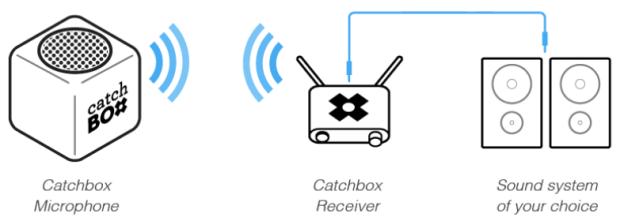 catch box 2