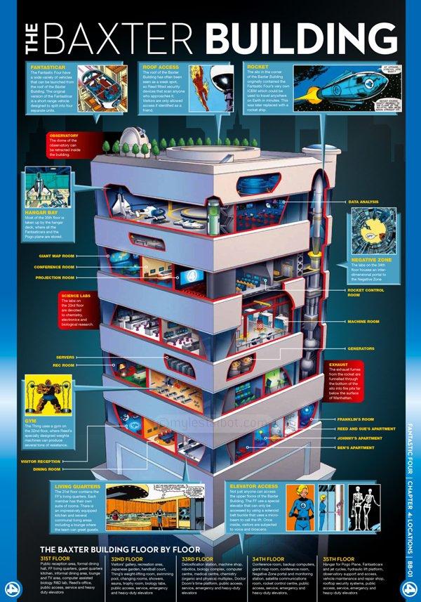 Marvel HQ Infographics Baxter