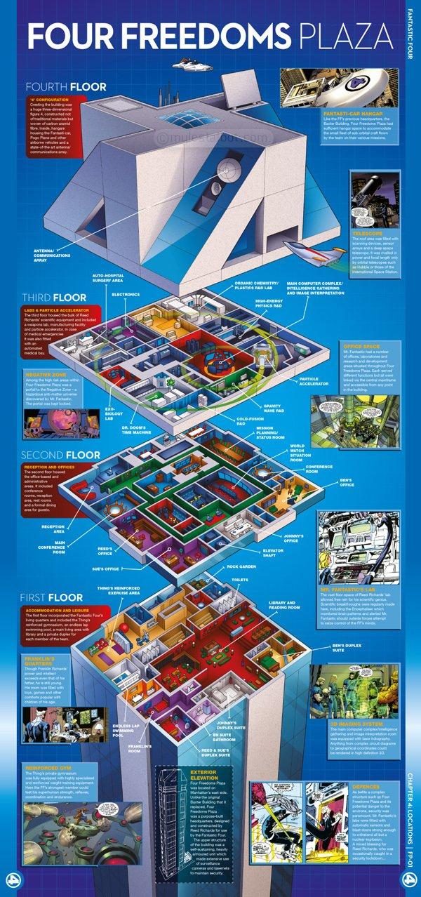 Marvel HQ Infographics FF