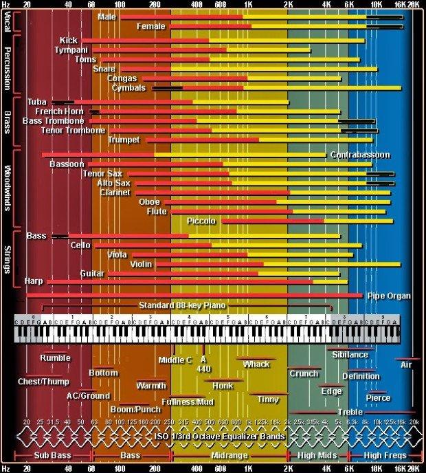 Sound Chart via Tim Adams