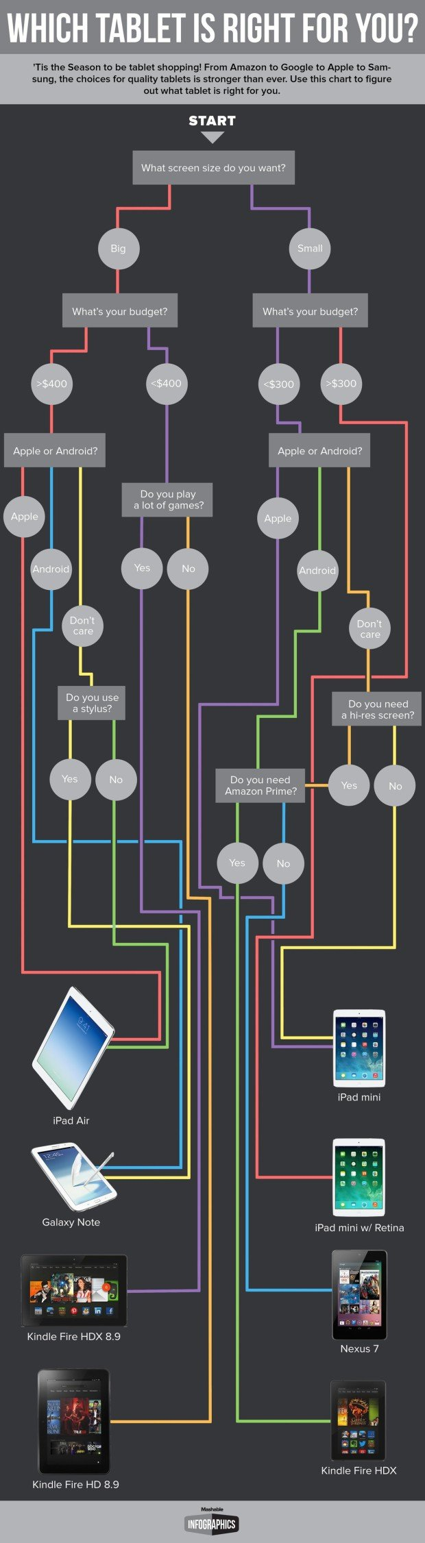 What-Tablet-Are-You-Flowchart
