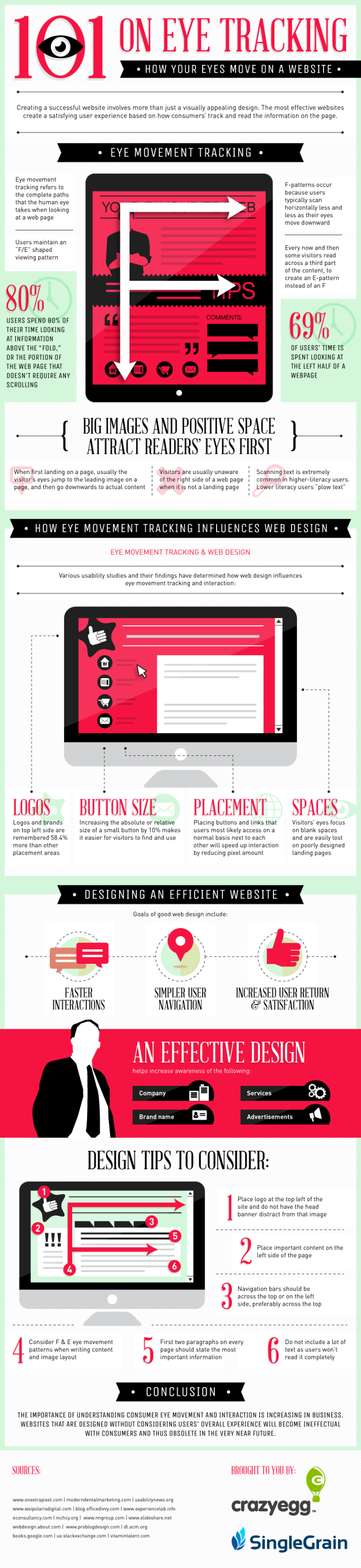 Website Eye Tracking 101 Infographic