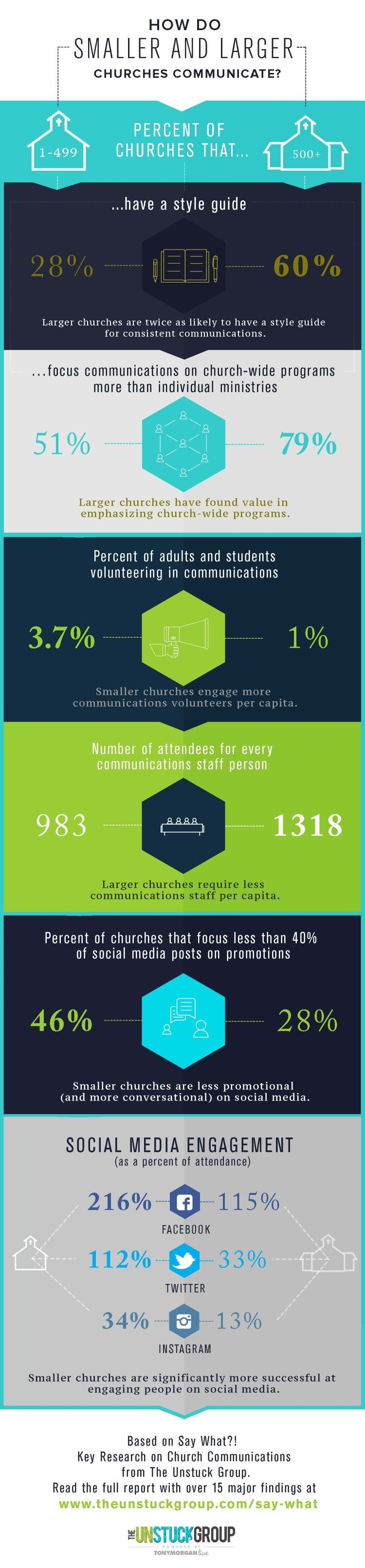 KEY DIFFERENCES BETWEEN HOW LARGER AND SMALLER CHURCHES COMMUNICATE