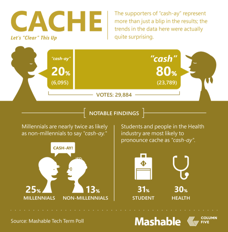 6Mashable_TechSpeakFollowup_Part6-CACHE