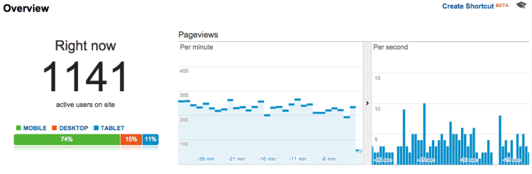 Google Analytics Realtime Do You Really Want to Go Viral?
