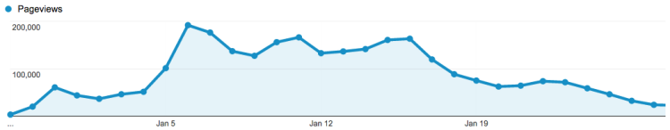 Google Analytics Do You Really Want to Go Viral?