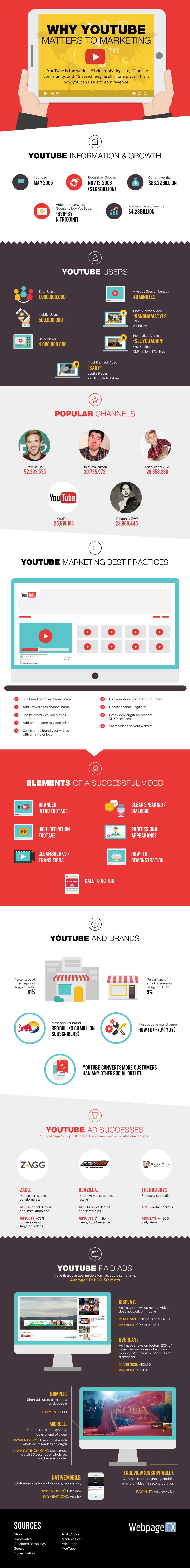 Why You Should Market on YouTube [Infographic]