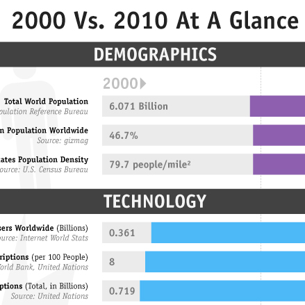 2000 vs 2010 at a Glance [Infographic]