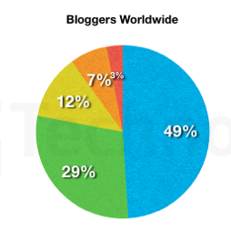 Technorati's State of the Blogosphere, 2010