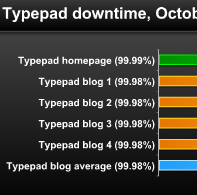 Blogger, WordPress are Top Blogging Services (Reliability)