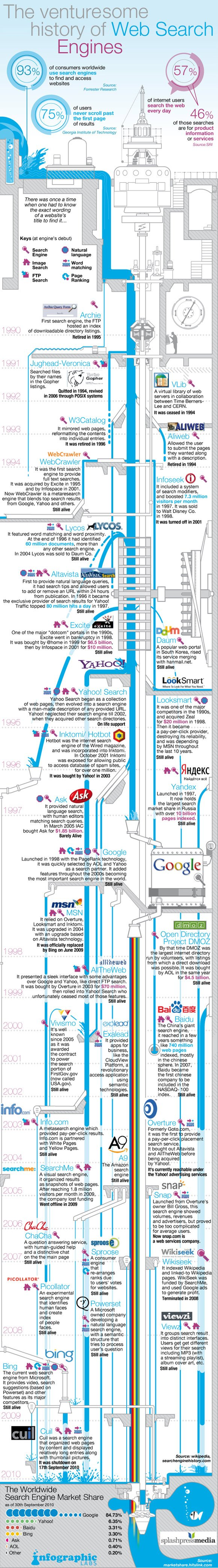 Search Engine History [Infographic]
