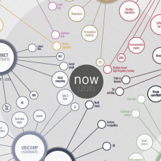 Envisioning the Future of Technology [Infographic]