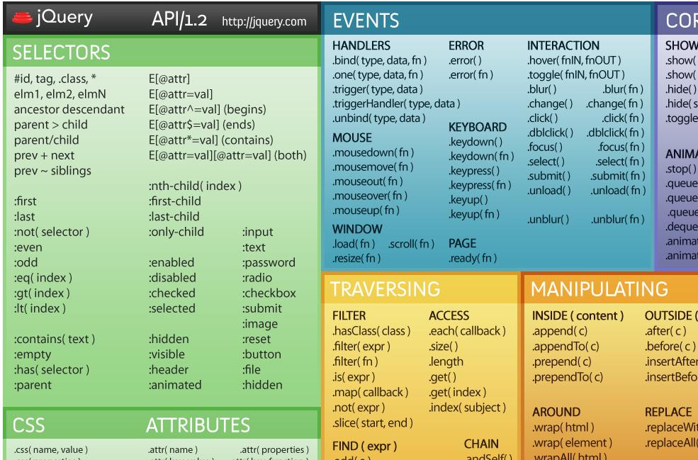 JavaScript Cheat Sheets - ChurchMag