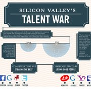 Silicon Valley's Talent War [Infographic]