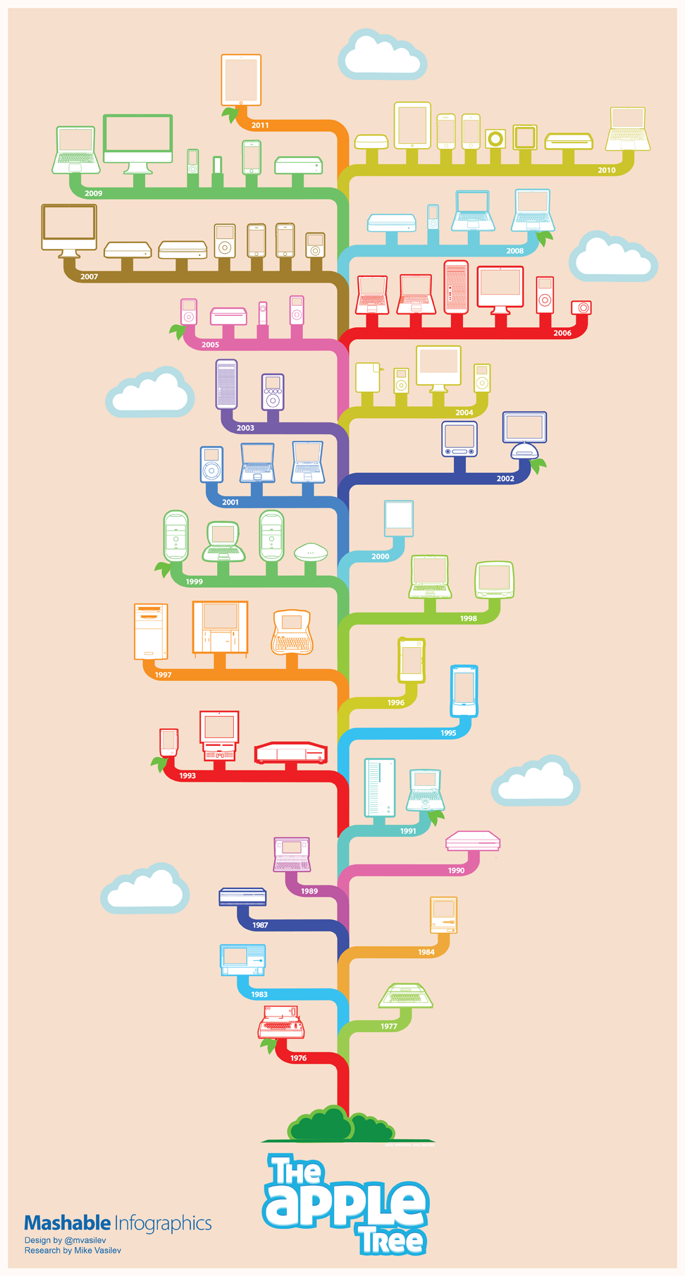 35-Years of Apple Design: The 'Apple' Tree [Infographic]