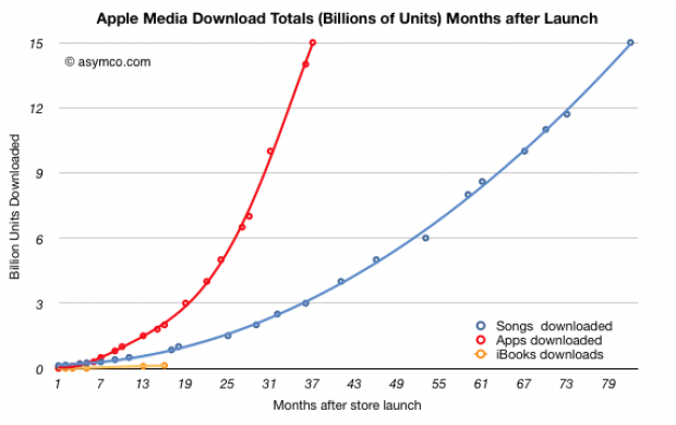 iTunes Sells As Many Apps as Songs