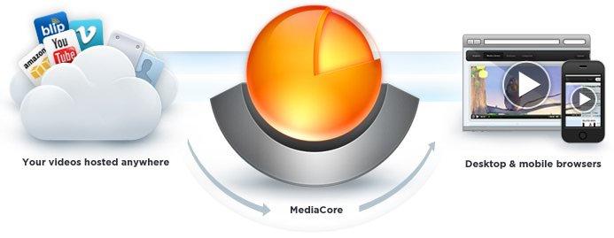 MediaCore: It's Like WordPress for Media