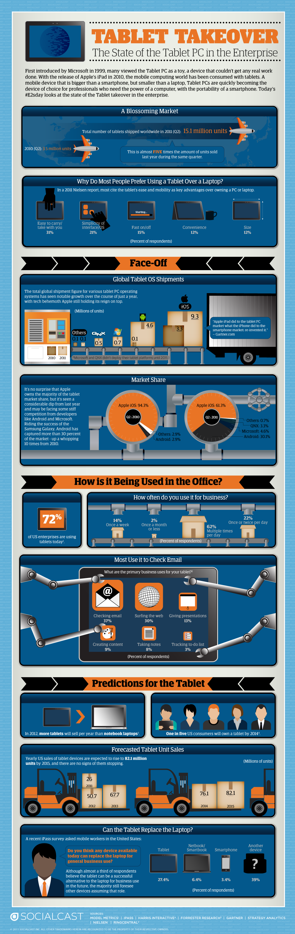Will the Tablet Replace the Laptop? [Infographic]