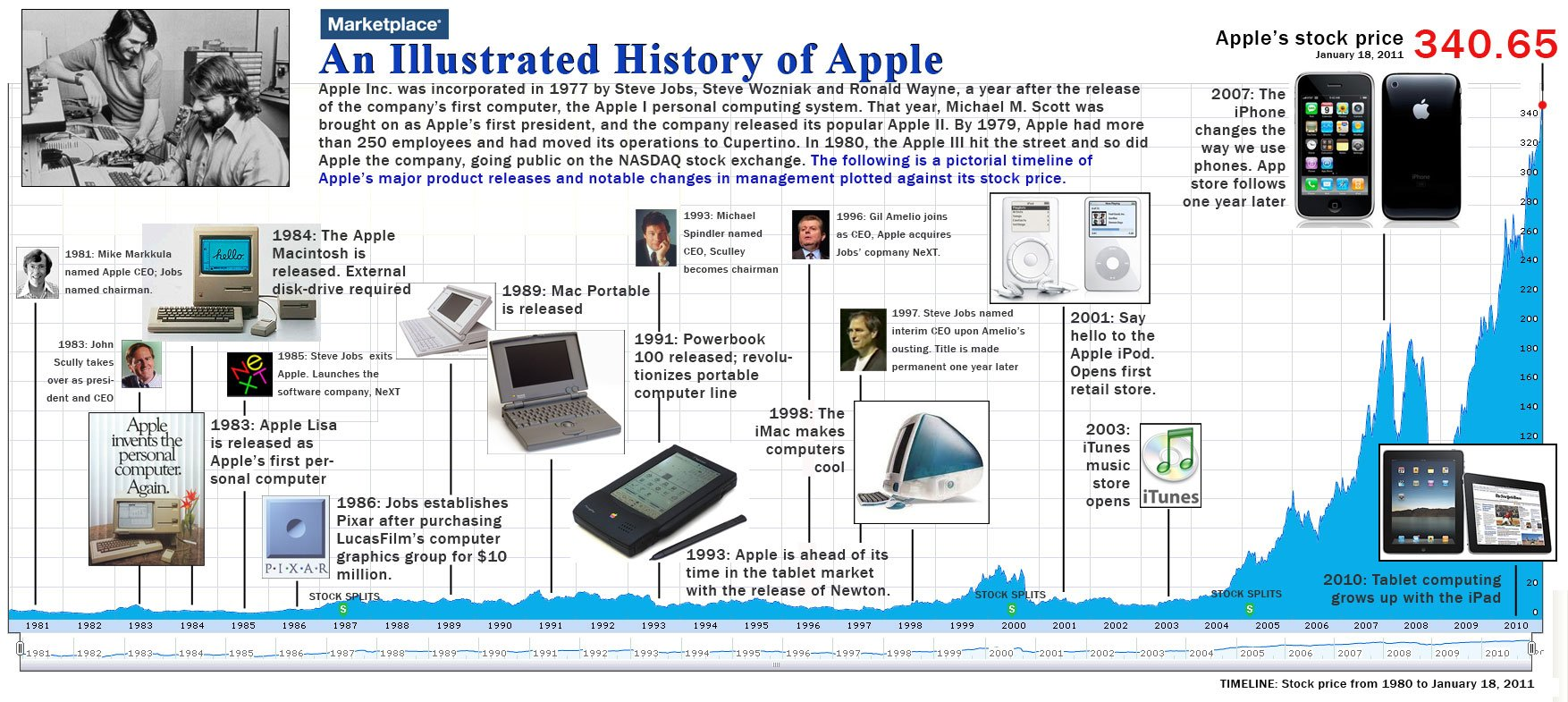 The History of Apple - ChurchMag
