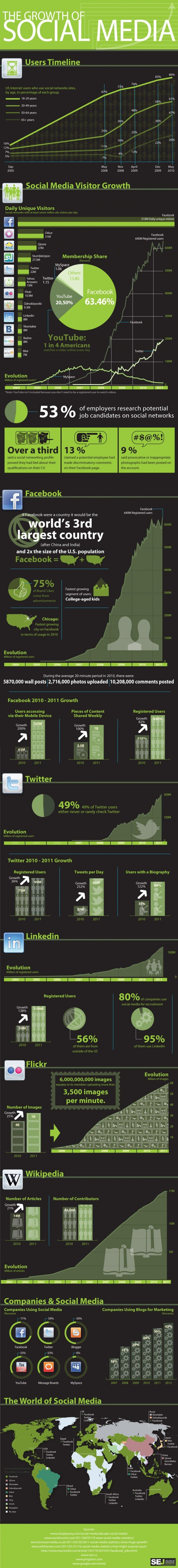 Social Media Boom: What's Next?