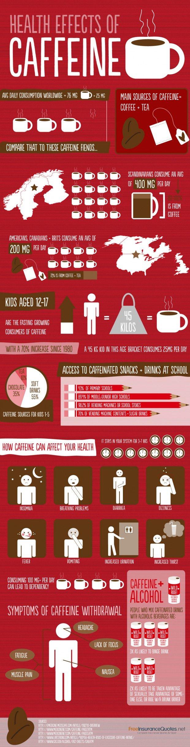 caffeine health effects