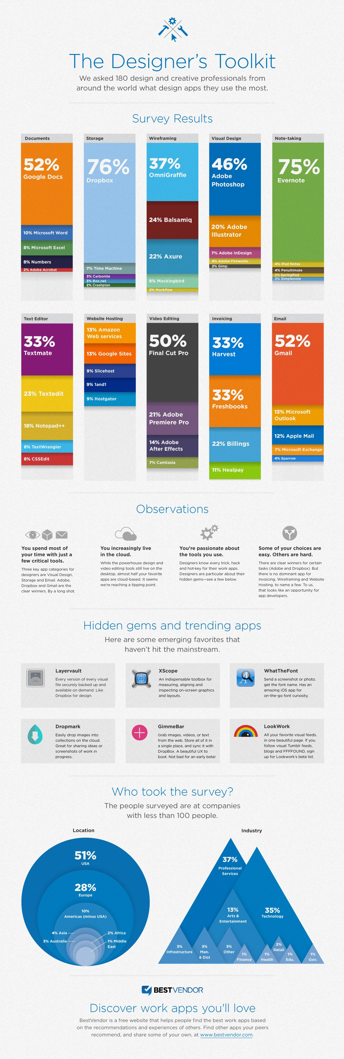 most popular design designer tools