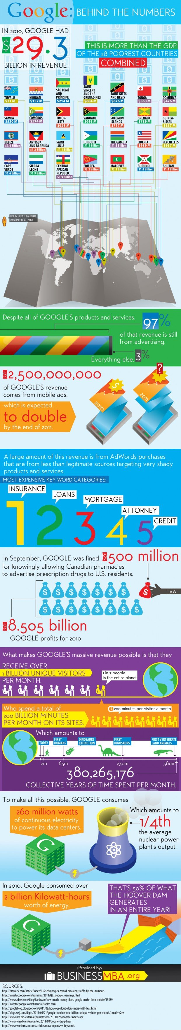 Google: Behind the Numbers [Infographic]