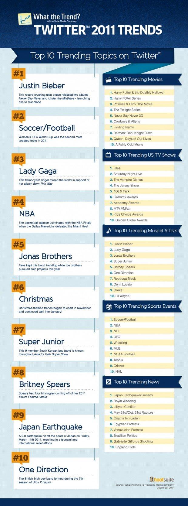 twitter trends hot top topics