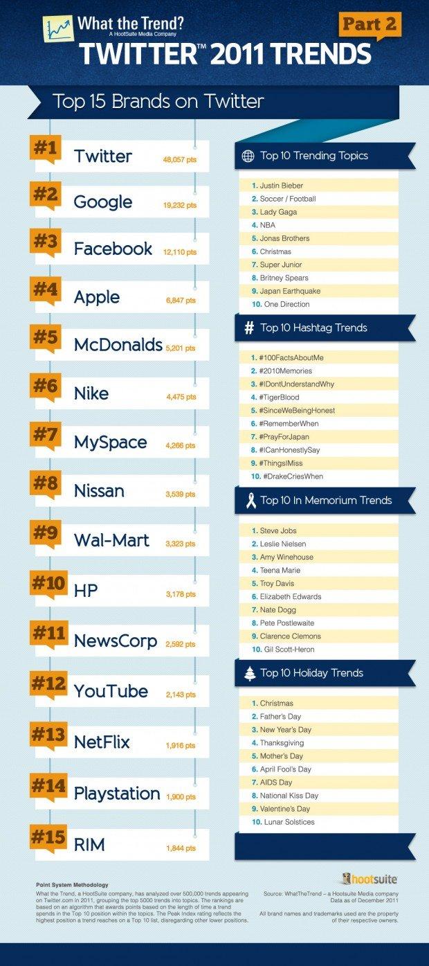 top hot biggest most popular twitter brands
