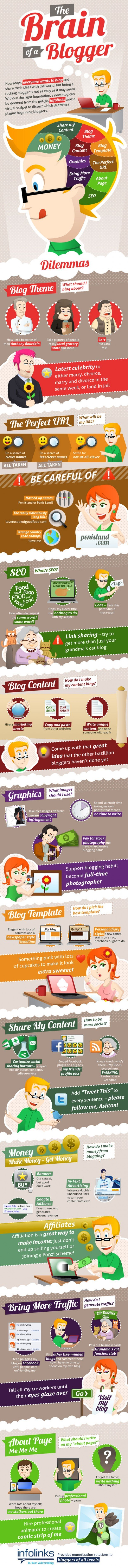 The Brain Of A Blogger [Infographic]