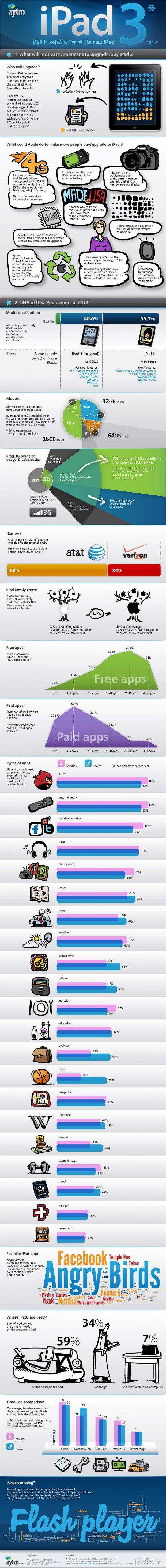 ipad3 infographic