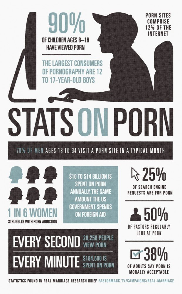 Reliable definition statistics of sexual immorality