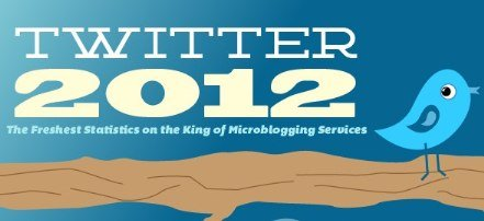 Twitter In 2012 – Infographic