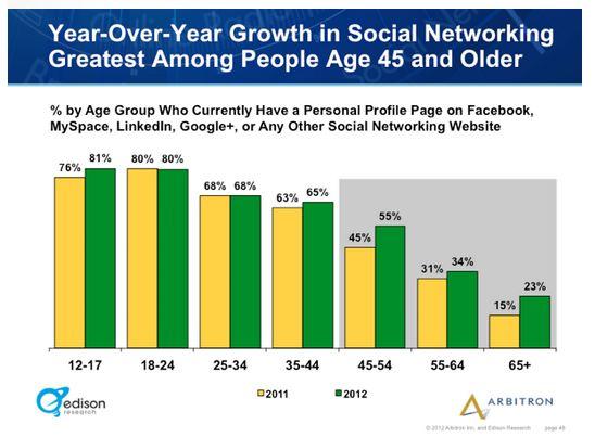 Edison Research Graph