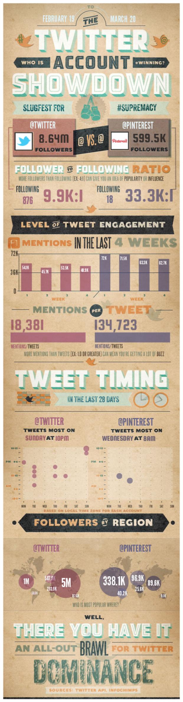 Twitter Versus Pinterest [Infographic]