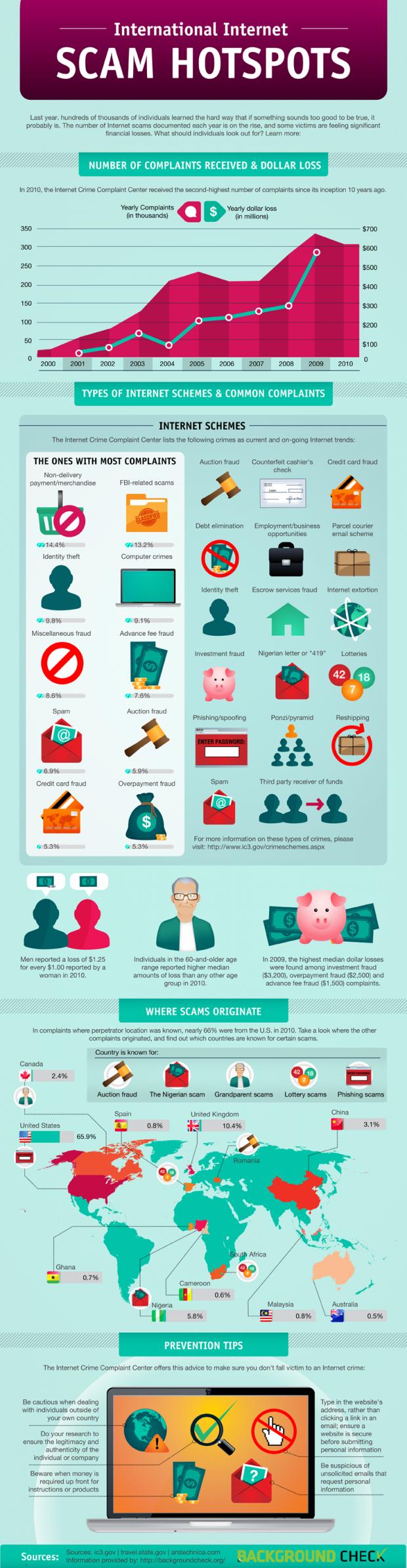 internet scam infographic