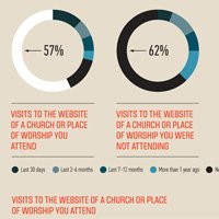 Internet Usage for Religious Purposes [Infographic]