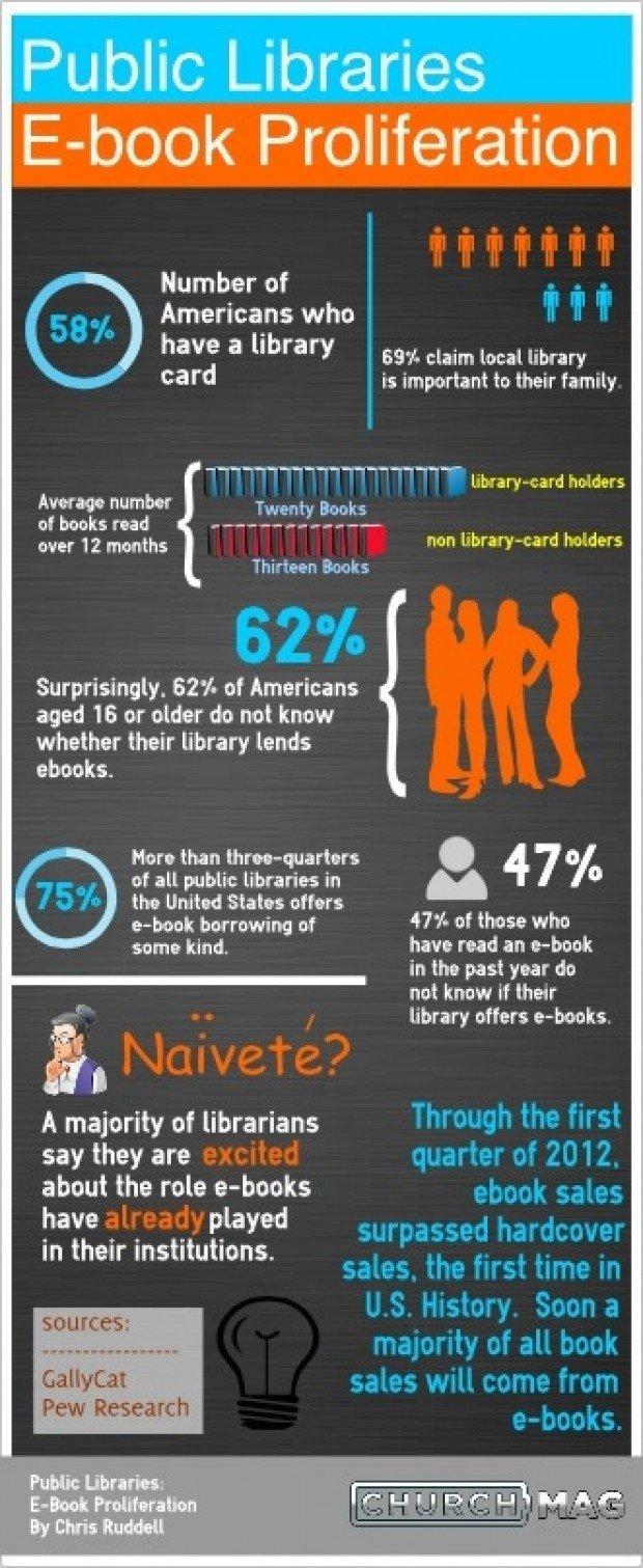 Public Libraries: E-Book Proliferation [Infographic]