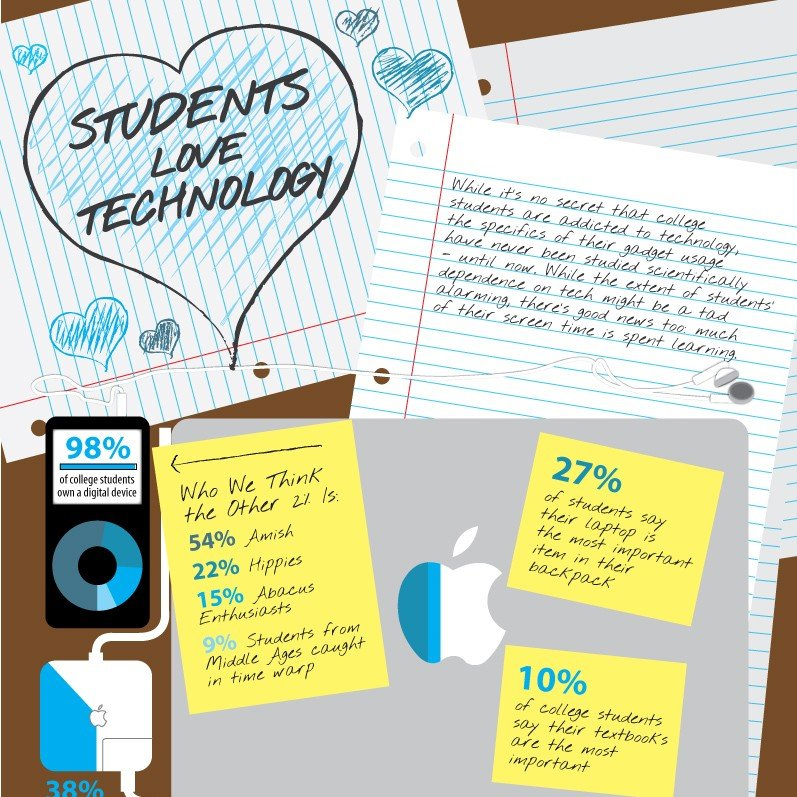 Has Technology Changed How We Study Scripture? – Students & Tech [Infographic]