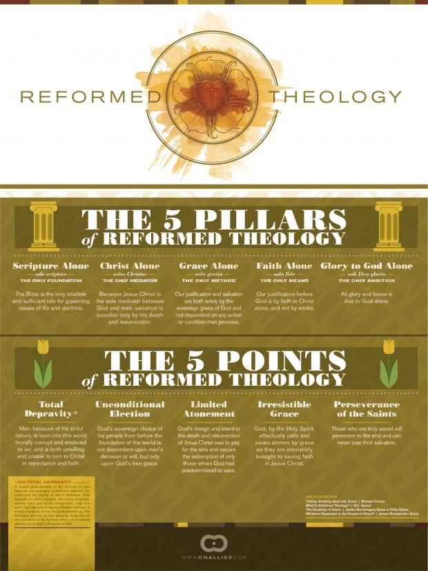 Tim Challies Visual Theology