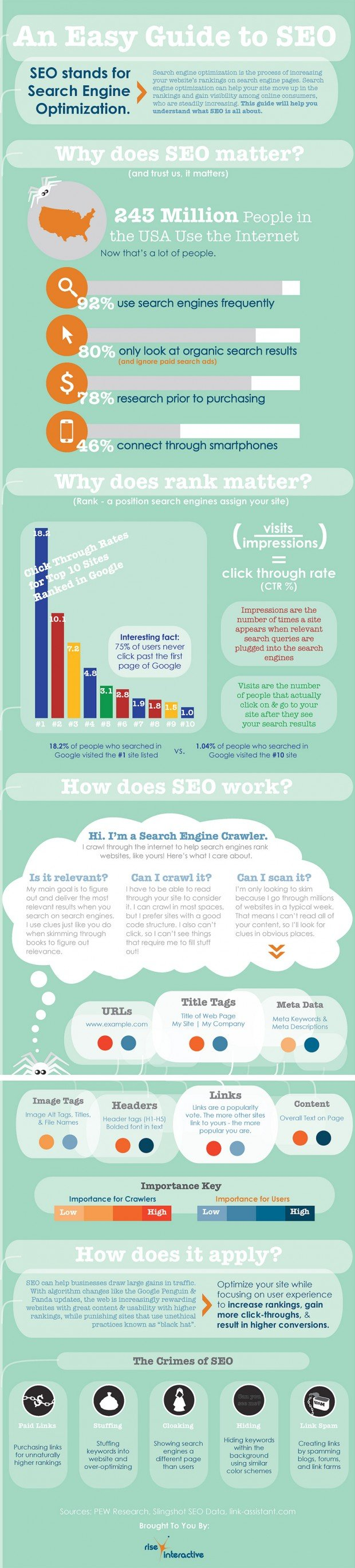 seo guide infographic