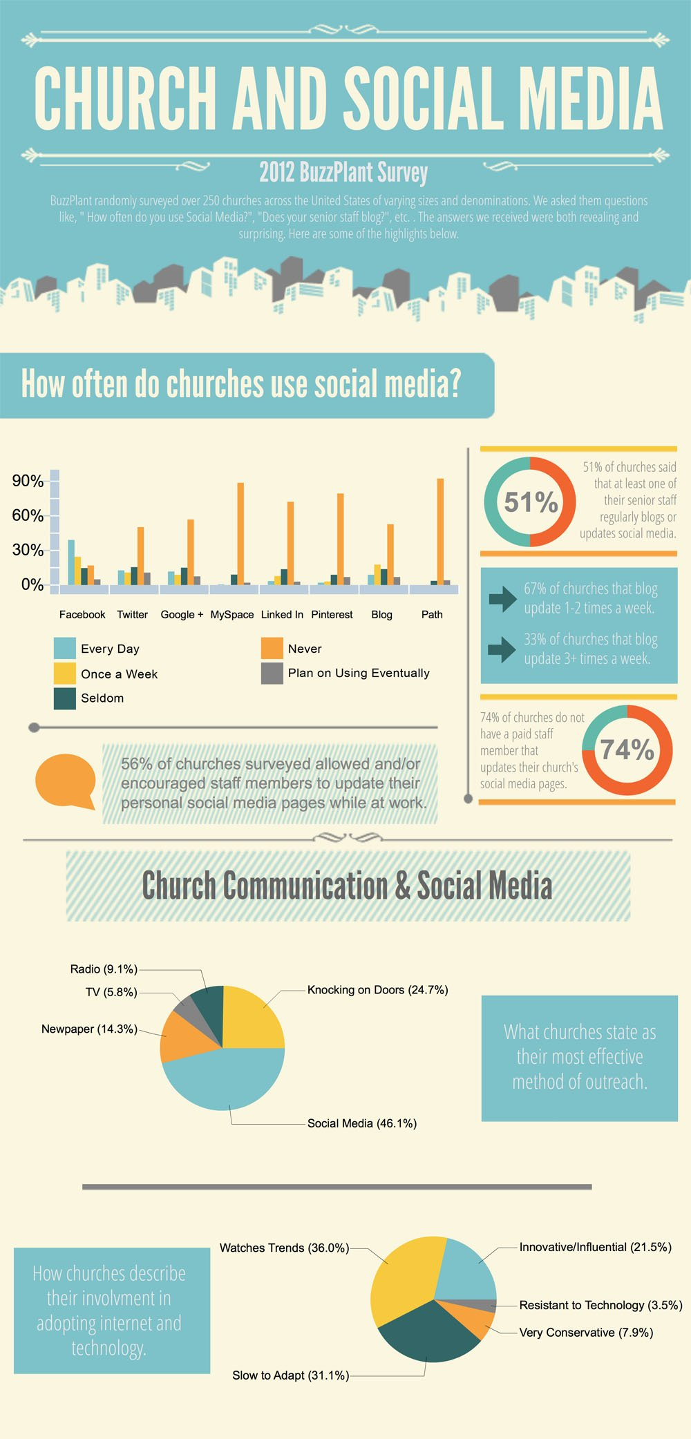 Church & Social Media [Infographic]
